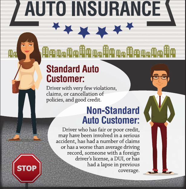 Learn the difference between standard and non standard auto insurance.