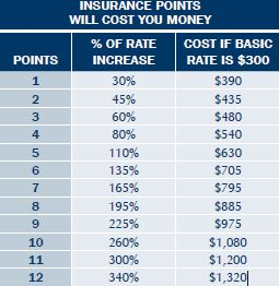Here is an info-graphic of what percent increase you will face as you accumulate points in North Carolina